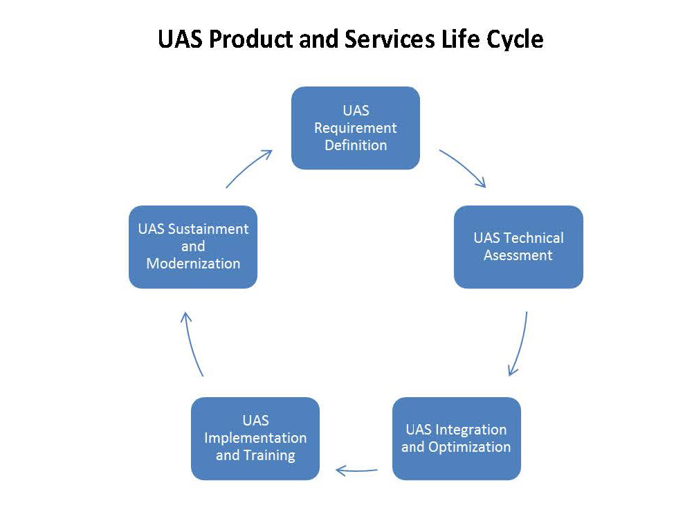 product life cycle model Honda uses life cycle assessment (lca) to understand and reduce its impact on the environment.